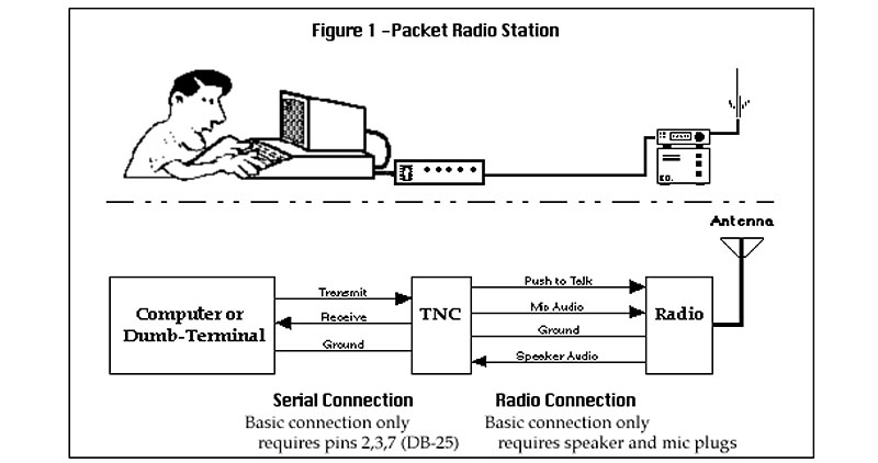 Introduction to Packet Radio | Bug Out Bag Builder