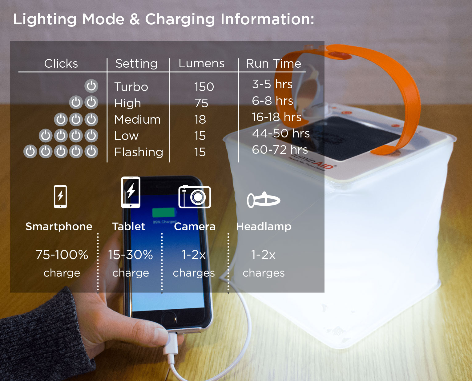 liminaid PackLite Max 2-in-1 Phone Charger lighting mode chart