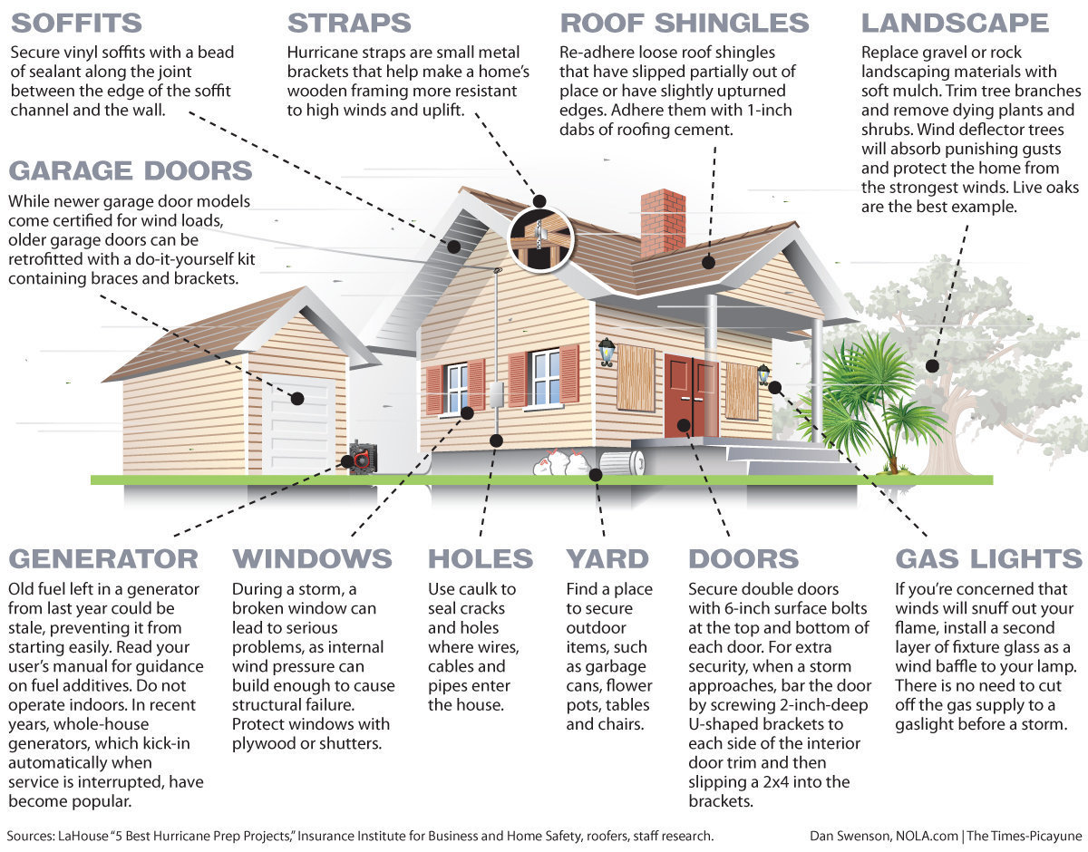 hurricane-house-preparation-graphic-110003bd164290da.jpg