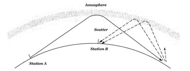 Understanding Radio-Wave Propagation | Bug Out Bag Builder