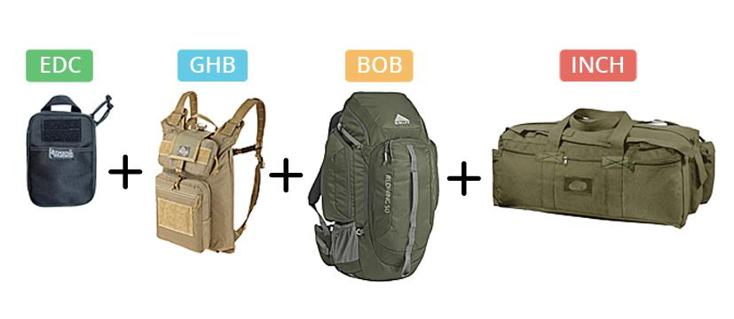 Choosing An Emergency Bag